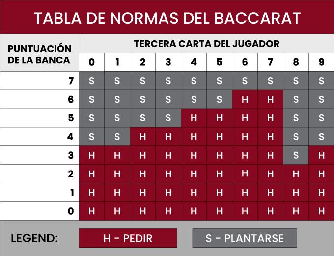 Tabla de Apuestas y Estrategias Baccarat.